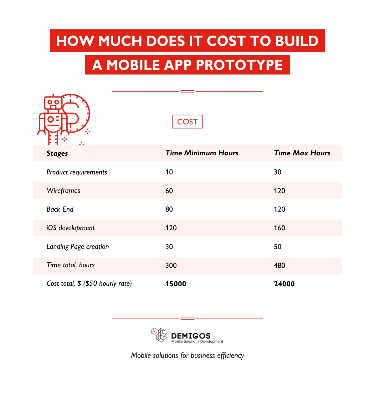 How Much Does it Cost to Build a Mobile App Prototype