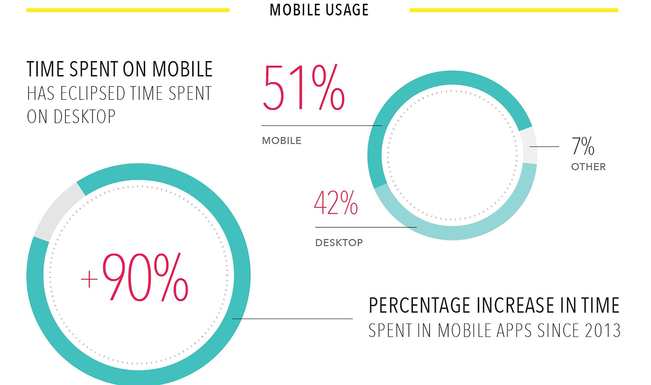 time spent on mobile devices in comparison to desktop