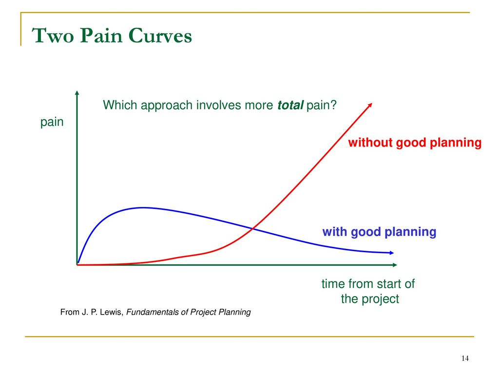 Pain curves in the MVP development process
