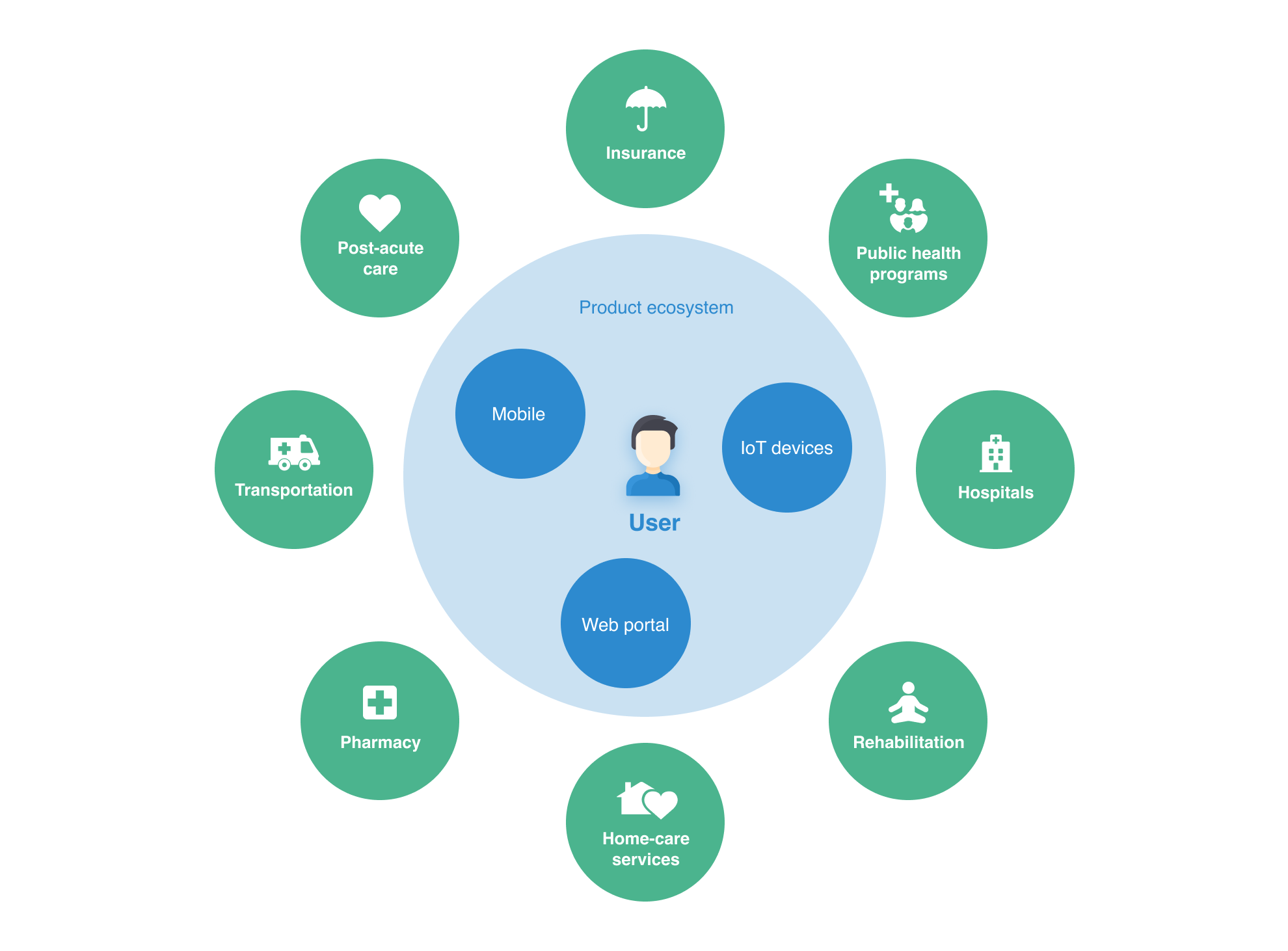 IoT sensor data integration in healthcare is vital for building a digital ecosystem