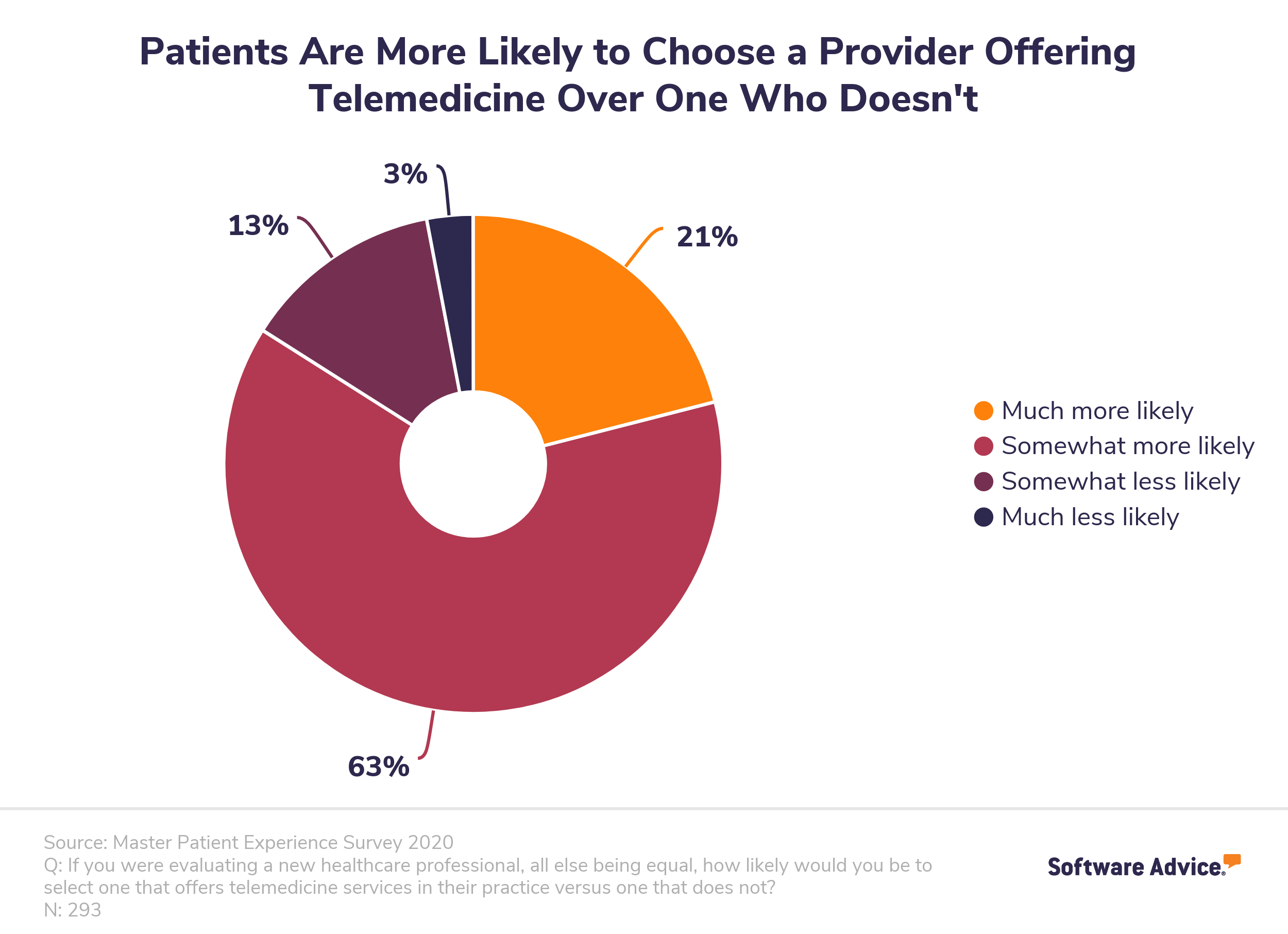 More patients are expecting telehealth services from their healthcare providers.